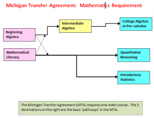 MTA Math Requirement Map March2014